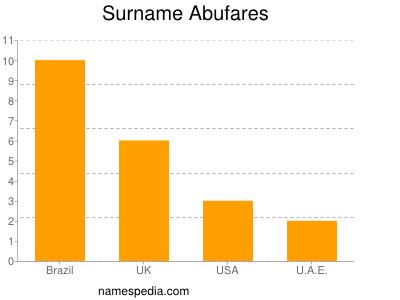 Surname Abufares