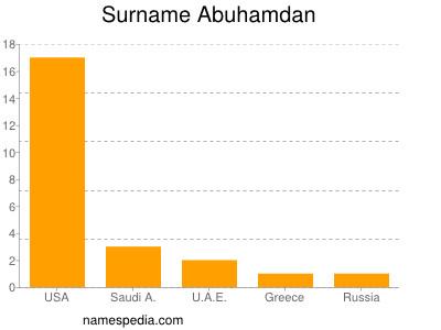 Surname Abuhamdan