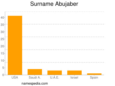 Surname Abujaber