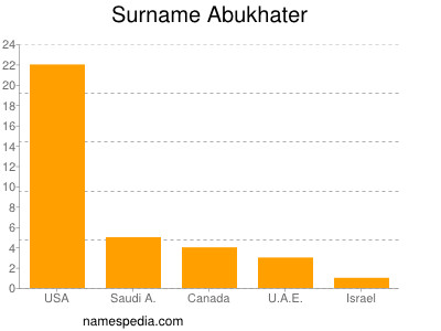 Surname Abukhater