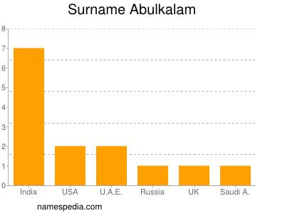 Surname Abulkalam