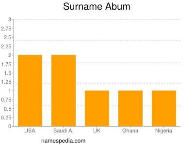 Surname Abum