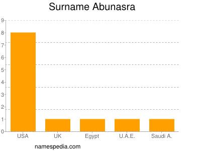 Surname Abunasra
