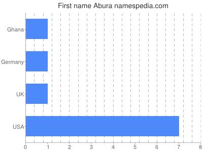 Given name Abura