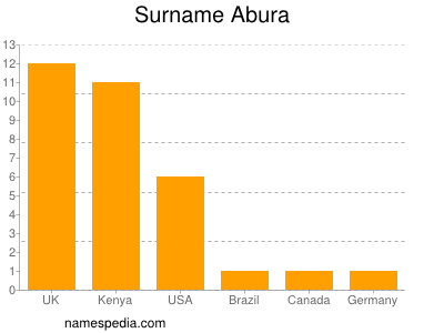 Surname Abura