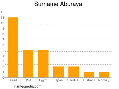 Surname Aburaya