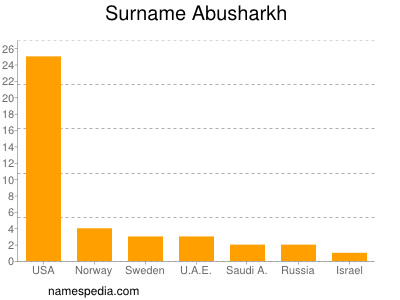 Surname Abusharkh