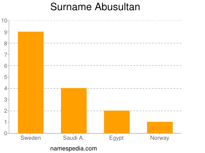 Surname Abusultan