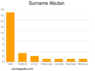 Surname Abutan