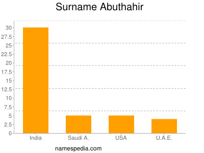 Surname Abuthahir