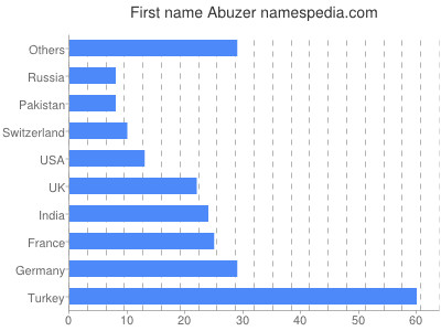 Given name Abuzer