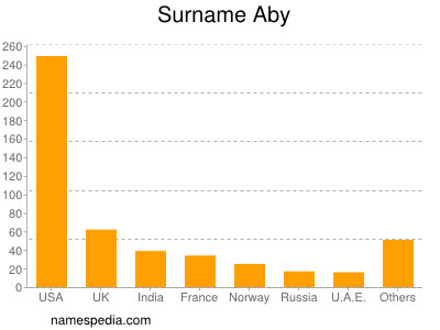 Surname Aby