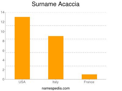 Surname Acaccia