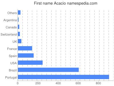 Given name Acacio