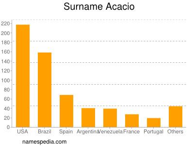 Surname Acacio