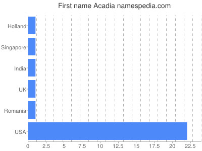 Given name Acadia
