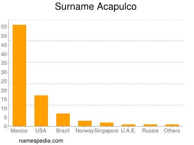 Surname Acapulco