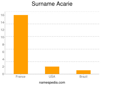 Surname Acarie