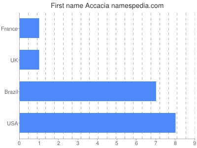 Given name Accacia