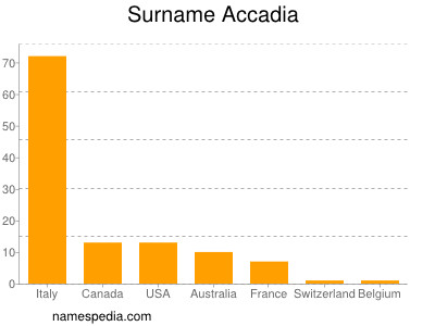 Surname Accadia
