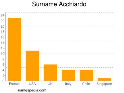 Surname Acchiardo