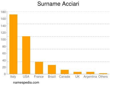 Surname Acciari