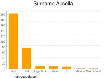 Surname Accolla