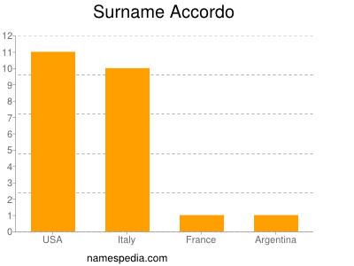 Surname Accordo
