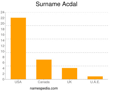 Surname Acdal