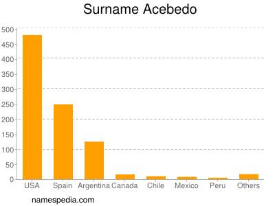 Surname Acebedo