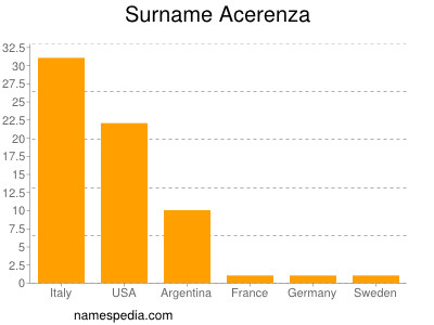 Surname Acerenza