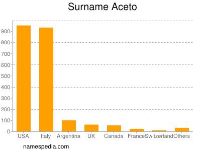 Surname Aceto