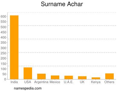 Surname Achar