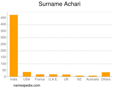Surname Achari