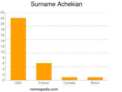 Surname Achekian