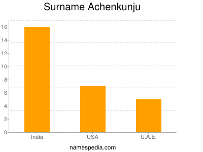 Familiennamen Achenkunju