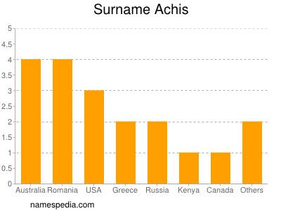 Surname Achis
