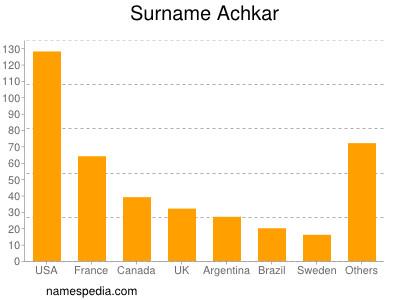 Surname Achkar