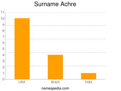 Surname Achre