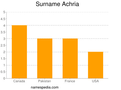 Surname Achria