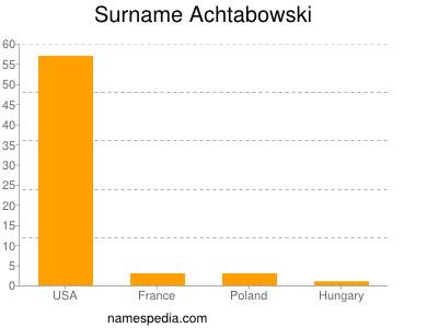Surname Achtabowski