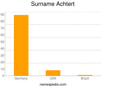 Familiennamen Achtert