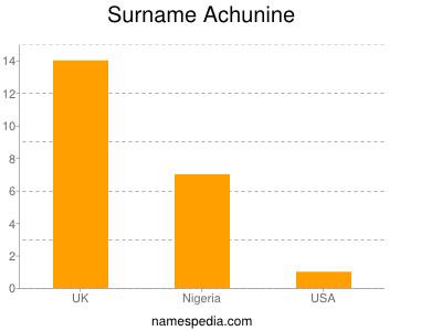 Surname Achunine