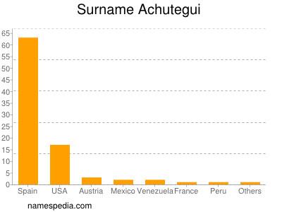 Familiennamen Achutegui
