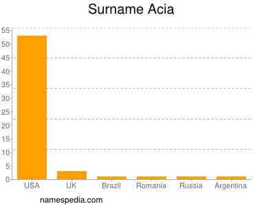 Surname Acia