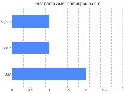 Given name Acier