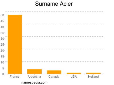 Surname Acier