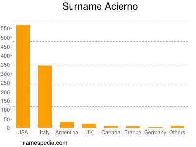 Surname Acierno