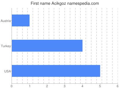 Given name Acikgoz