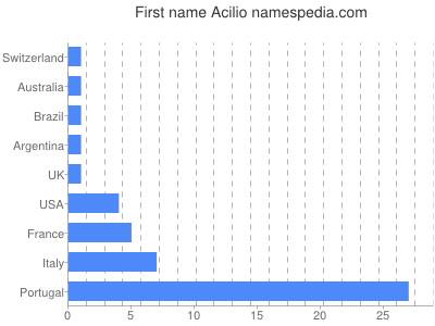 Vornamen Acilio